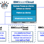 How do you want your cloud like ?