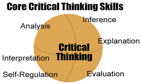which of the cognitive skills in critical thinking has to do with your Critical thinking skills can't guarantee your you can ask yourself these questions to help promote your own critical thinking dr winston sieck is a cognitive.