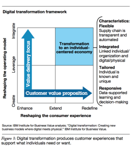 digital reinvention framework
