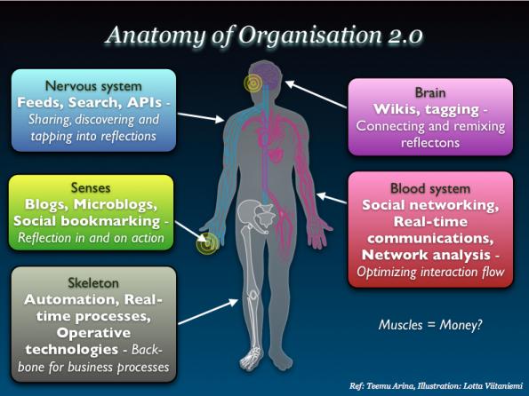 organisation 2.0