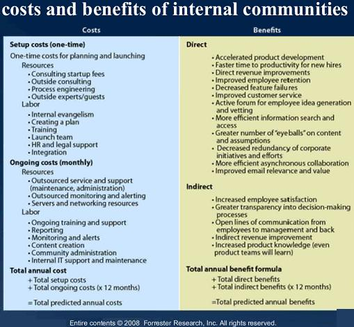 costs-benefits-internal-communities-forrester
