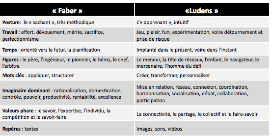Faber et ludens