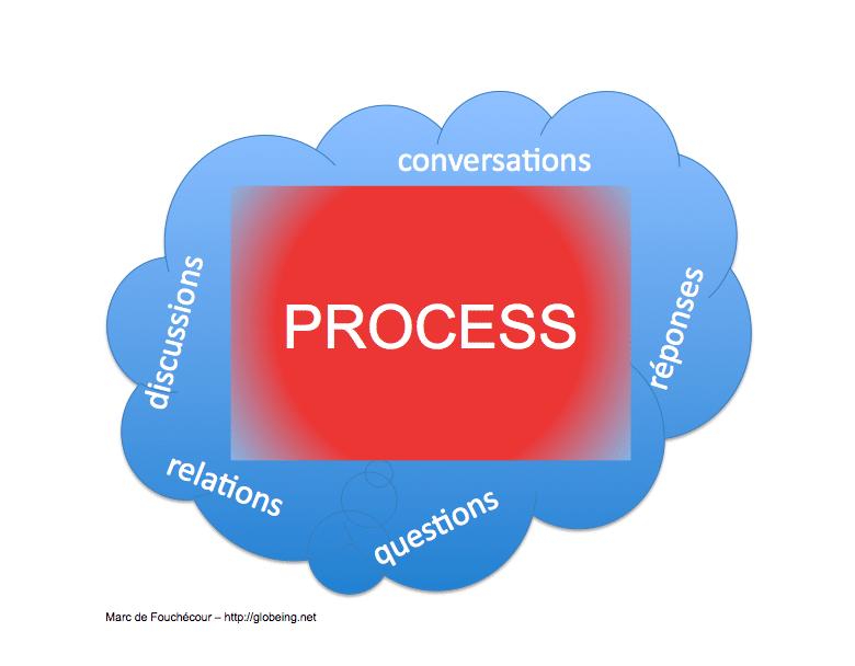 nuage_process