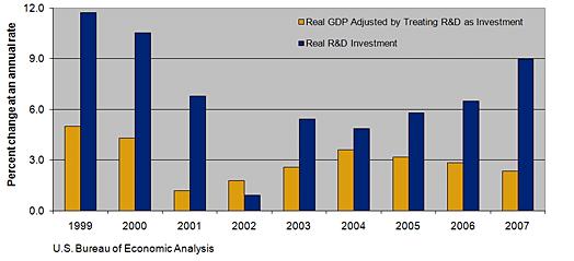 RD GDP
