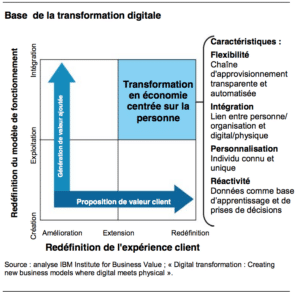 reivention digitale_2