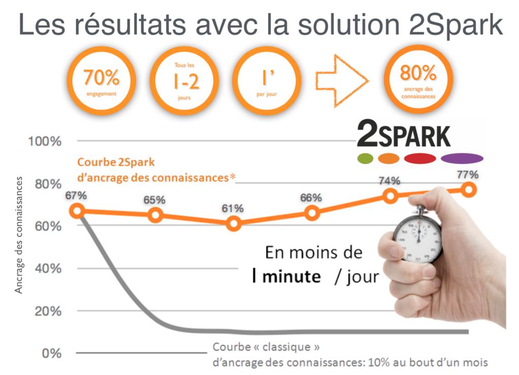 2spark_resultats