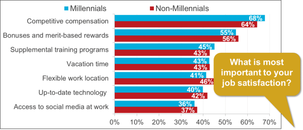 millennial-priorities-october-27