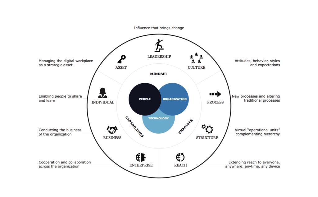 digital_workplace _framework