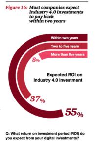 ROI de l'industrie 4.0